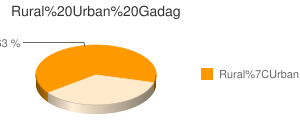 Gadag census population